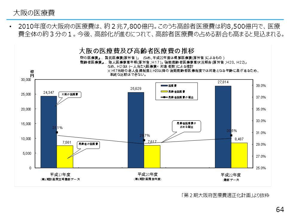 大阪の医療費 2010年度の大阪府の医療費は、約2兆7,800億円。このうち高齢者医療費は約8,500億円で、医療 費全体の約3分の1。今後、高齢化が進むにつれて、高齢者医療費の占める割合も高まると見込まれる。 「第2期大阪府医療費適正化計画」より抜粋 64