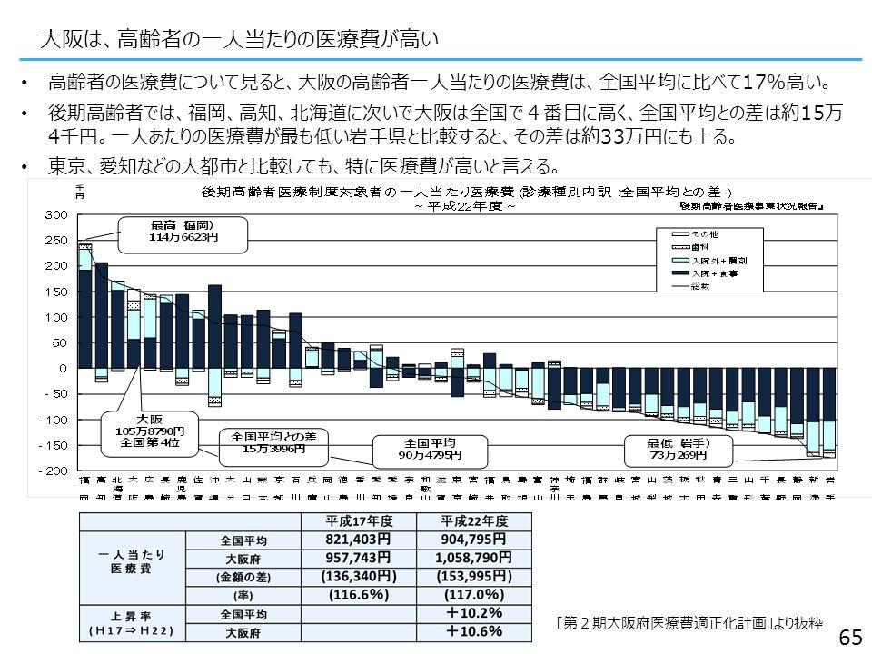 大阪は、高齢者の一人当たりの医療費が高い 高齢者の医療費について見ると、大阪の高齢者一人当たりの医療費は、全国平均に比べて17%高い。 後期高齢者では、福岡、高知、北海道に次いで大阪は全国で4番目に高く、全国平均との差は約15万 4千円。一人あたりの医療費が最も低い岩手県と比較すると、その差は約33万円にも上る。 東京、愛知などの大都市と比較しても、特に医療費が高いと言える。 「第2期大阪府医療費適正化計画」より抜粋 65