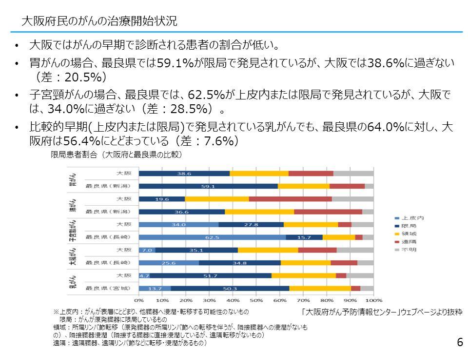 大阪府民のがんの治療開始状況 大阪ではがんの早期で診断される患者の割合が低い。 胃がんの場合、最良県では59.1%が限局で発見されているが、大阪では38.6%に過ぎない (差:20.5%) 子宮頸がんの場合、最良県では、62.5%が上皮内または限局で発見されているが、大阪で は、34.0%に過ぎない(差:28.5%)。 比較的早期(上皮内または限局)で発見されている乳がんでも、最良県の64.0%に対し、大 阪府は56.4%にとどまっている(差:7.6%) 「大阪府がん予防情報センター」ウェブページより抜粋 6 限局患者割合(大阪府と最良県の比較) ※上皮内:がんが表層にとどまり、他臓器へ浸潤・転移する可能性のないもの 限局:がんが原発臓器に限局しているもの 領域:所属リンパ節転移(原発臓器の所属リンパ節への転移を伴うが、隣接臓器への浸潤がないも の)、隣接臓器浸潤(隣接する臓器に直接浸潤しているが、遠隔転移がないもの) 遠隔:遠隔臓器、遠隔リンパ節などに転移・浸潤があるもの)
