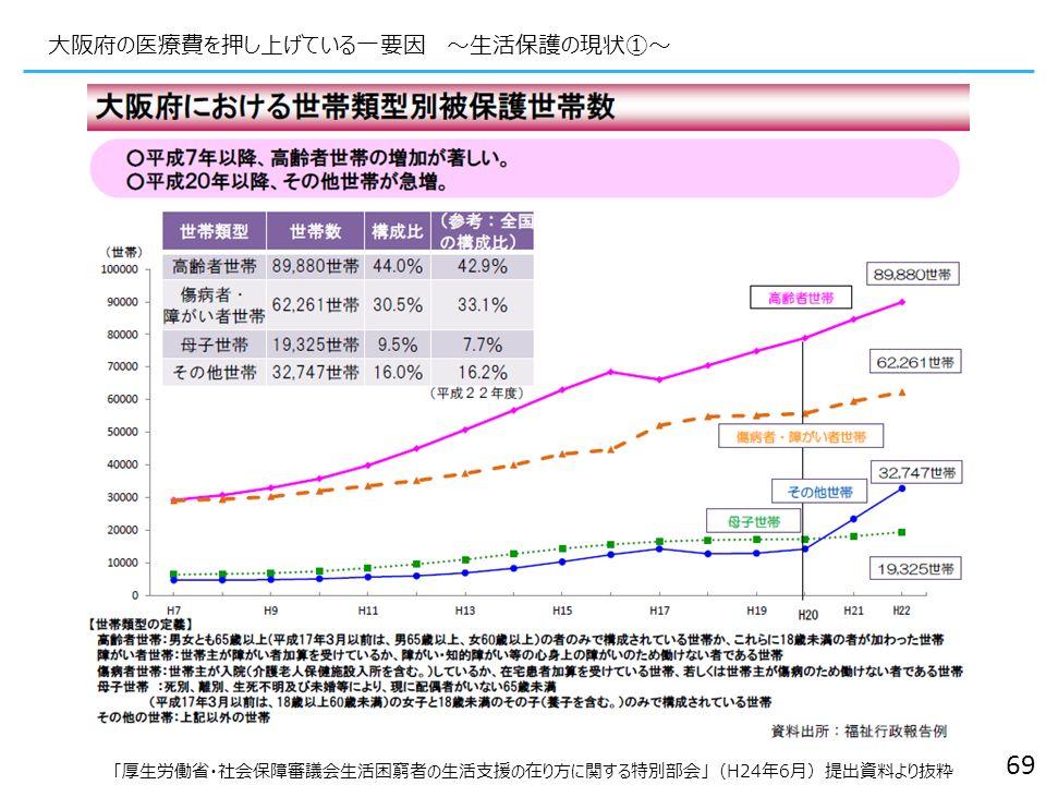 大阪府の医療費を押し上げている一要因 ~生活保護の現状①~ 69 「厚生労働省・社会保障審議会生活困窮者の生活支援の在り方に関する特別部会」(H24年6月)提出資料より抜粋
