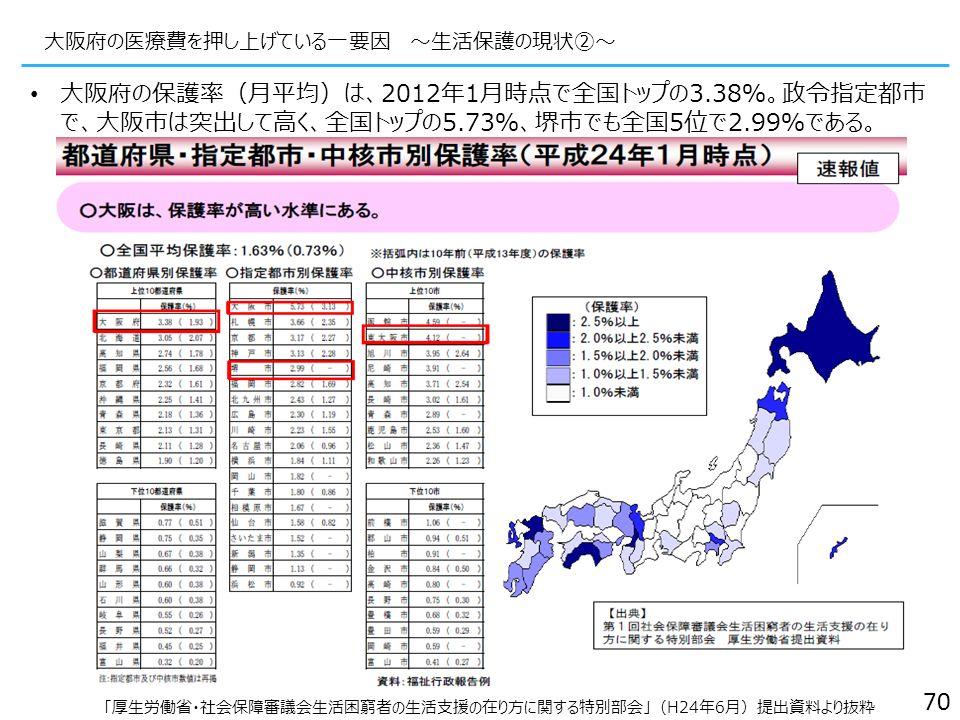 大阪府の医療費を押し上げている一要因 ~生活保護の現状②~ 「厚生労働省・社会保障審議会生活困窮者の生活支援の在り方に関する特別部会」(H24年6月)提出資料より抜粋 70 大阪府の保護率(月平均)は、2012年1月時点で全国トップの3.38%。政令指定都市 で、大阪市は突出して高く、全国トップの5.73%、堺市でも全国5位で2.99%である。