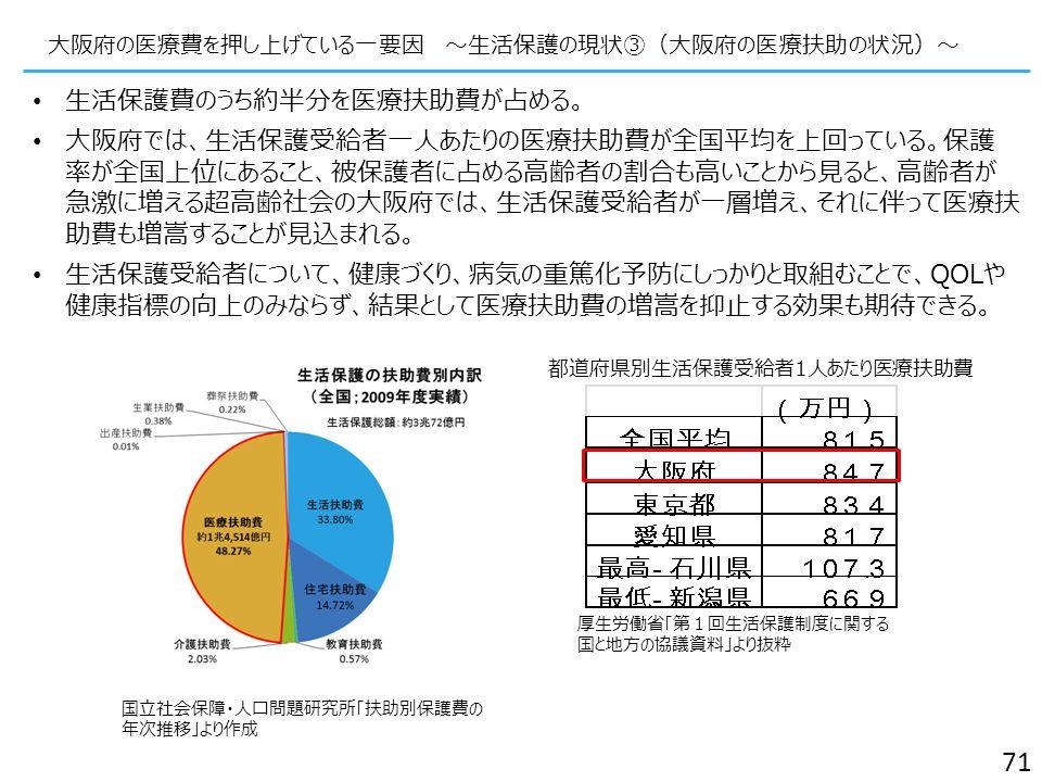 大阪府の医療費を押し上げている一要因 ~生活保護の現状③(大阪府の医療扶助の状況)~ 71 生活保護費のうち約半分を医療扶助費が占める。 大阪府では、生活保護受給者一人あたりの医療扶助費が全国平均を上回っている。保護 率が全国上位にあること、被保護者に占める高齢者の割合も高いことから見ると、高齢者が 急激に増える超高齢社会の大阪府では、生活保護受給者が一層増え、それに伴って医療扶 助費も増嵩することが見込まれる。 生活保護受給者について、健康づくり、病気の重篤化予防にしっかりと取組むことで、QOLや 健康指標の向上のみならず、結果として医療扶助費の増嵩を抑止する効果も期待できる。 都道府県別生活保護受給者1人あたり医療扶助費 厚生労働省「第1回生活保護制度に関する 国と地方の協議資料」より抜粋 国立社会保障・人口問題研究所「扶助別保護費の 年次推移」より作成