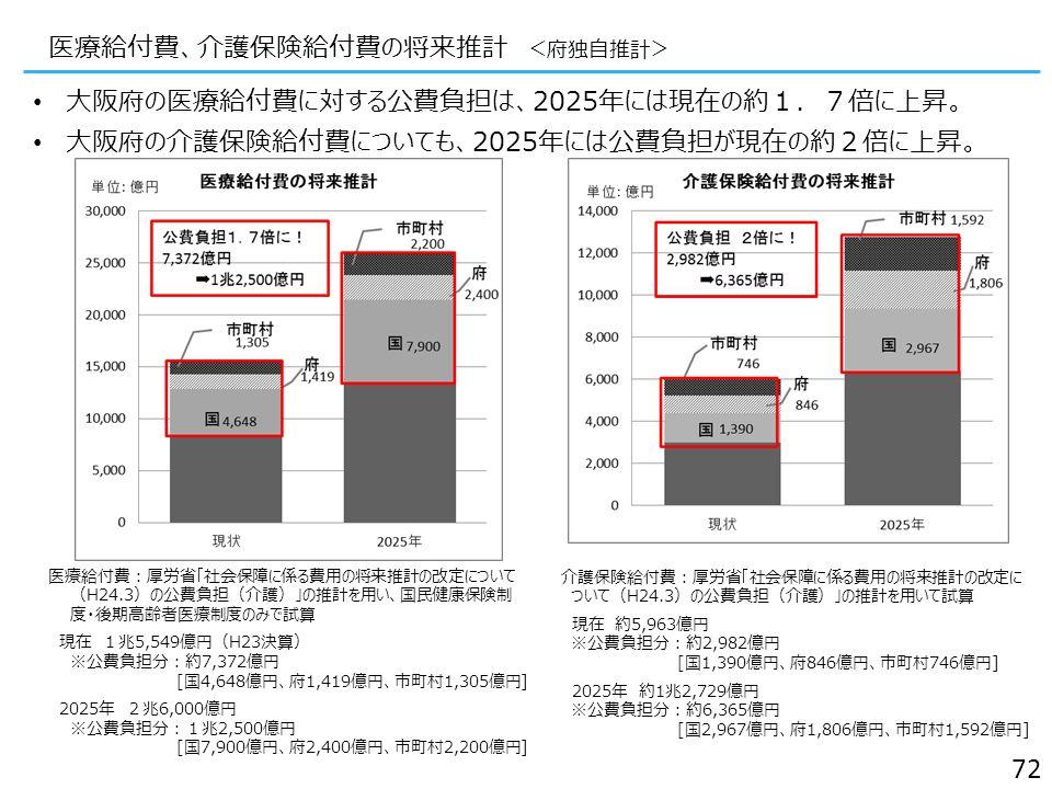 大阪府の医療給付費に対する公費負担は、2025年には現在の約1.7倍に上昇。 大阪府の介護保険給付費についても、2025年には公費負担が現在の約2倍に上昇。 医療給付費、介護保険給付費の将来推計 <府独自推計> 72 医療給付費:厚労省「社会保障に係る費用の将来推計の改定について (H24.3)の公費負担(介護)」の推計を用い、国民健康保険制 度・後期高齢者医療制度のみで試算 現在 1兆5,549億円(H23決算) ※公費負担分:約7,372億円 [国4,648億円、府1,419億円、市町村1,305億円] 2025年 2兆6,000億円 ※公費負担分:1兆2,500億円 [国7,900億円、府2,400億円、市町村2,200億円] 介護保険給付費:厚労省「社会保障に係る費用の将来推計の改定に ついて(H24.3)の公費負担(介護)」の推計を用いて試算 現在 約5,963億円 ※公費負担分:約2,982億円 [国1,390億円、府846億円、市町村746億円] 2025年 約1兆2,729億円 ※公費負担分:約6,365億円 [国2,967億円、府1,806億円、市町村1,592億円]