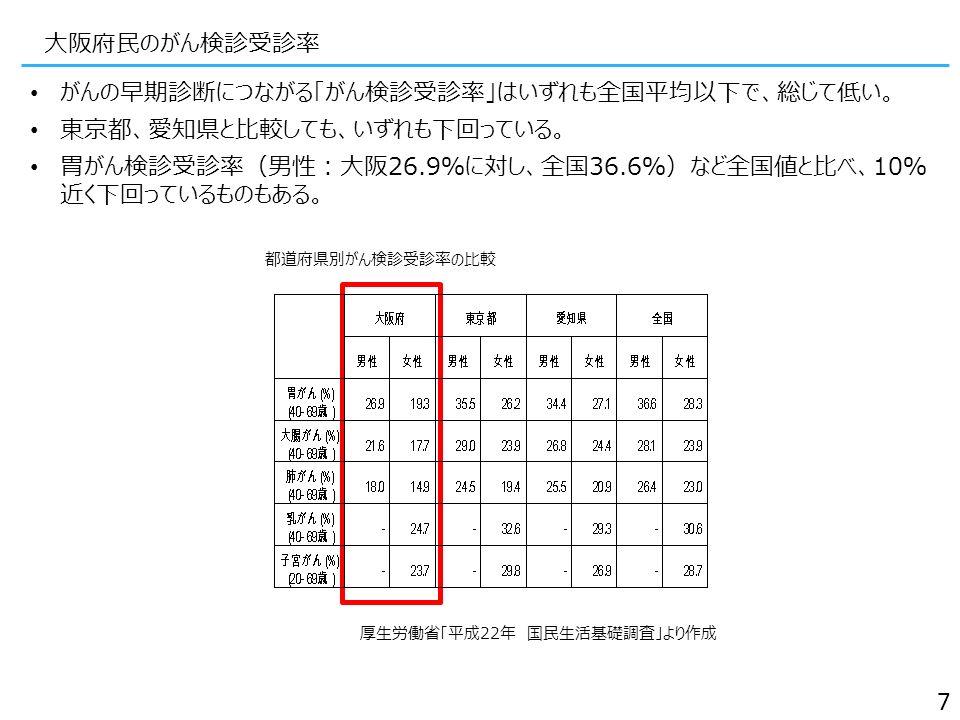 大阪府民のがん検診受診率 がんの早期診断につながる「がん検診受診率」はいずれも全国平均以下で、総じて低い。 東京都、愛知県と比較しても、いずれも下回っている。 胃がん検診受診率(男性:大阪26.9%に対し、全国36.6%)など全国値と比べ、10% 近く下回っているものもある。 厚生労働省「平成22年 国民生活基礎調査」より作成 7 都道府県別がん検診受診率の比較