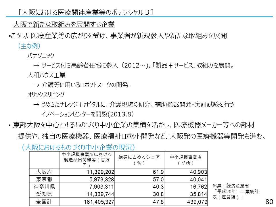 大阪で新たな取組みを展開する企業 こうした医療産業等の広がりを受け、事業者が新規参入や新たな取組みを展開 (主な例) パナソニック → サービス付き高齢者住宅に参入(2012~)。「製品+サービス」取組みを展開。 大和ハウス工業 → 介護等に用いるロボットスーツの開発。 オリックスリビング → うめきたナレッジキャピタルに、介護現場の研究、補助機器開発・実証試験を行う イノベーションセンターを開設(2013.8) 東部大阪を中心とするものづくり中小企業の集積を活かし、医療機器メーカー等への部材 提供や、独自の医療機器、医療福祉ロボット開発など、大阪発の医療機器等開発も進む。 (大阪におけるものづくり中小企業の現況) [大阪における医療関連産業等のポテンシャル3] 80 中小規模事業所における 製造品出荷額等(百万 円) 総額に占めるシェア (%) 中小規模事業者 (か所) 大阪府 11,399,20261.940,903 東京都 5,973,32857.040,041 神奈川県 7,903,31140.316,762 愛知県 14,339,74430.835,814 全国計 161,405,32747.8439,079 出典:経済産業省 「平成 20 年 工業統計 表(産業編)」