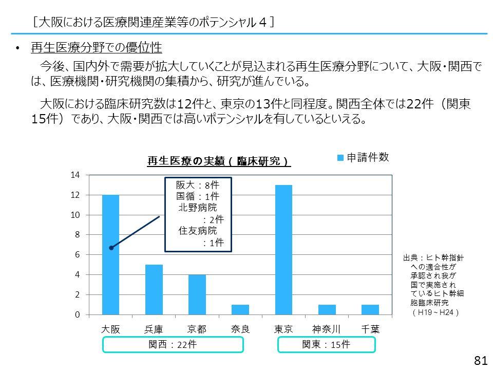 再生医療分野での優位性 今後、国内外で需要が拡大していくことが見込まれる再生医療分野について、大阪・関西で は、医療機関・研究機関の集積から、研究が進んでいる。 大阪における臨床研究数は12件と、東京の13件と同程度。関西全体では22件(関東 15件)であり、大阪・関西では高いポテンシャルを有しているといえる。 関西: 22 件関東: 15 件 阪大: 8 件 国循: 1 件 北野病院 : 2 件 住友病院 : 1 件 [大阪における医療関連産業等のポテンシャル4] 81