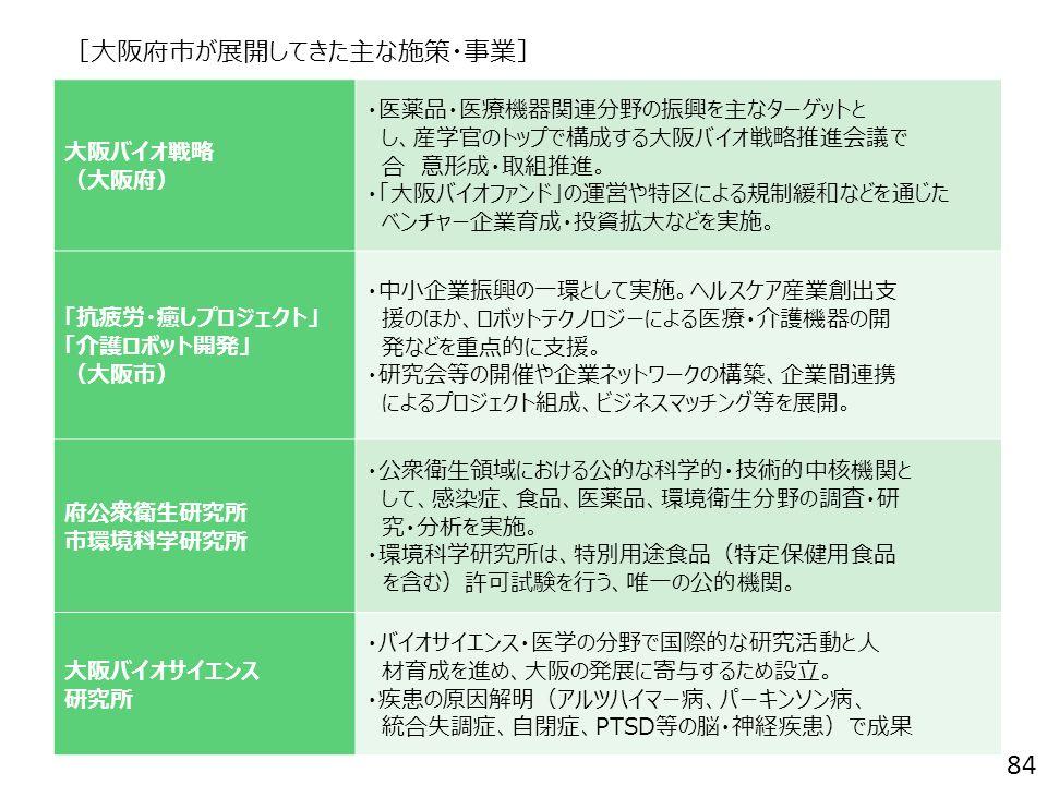 [大阪府市が展開してきた主な施策・事業] 大阪バイオ戦略 (大阪府) ・医薬品・医療機器関連分野の振興を主なターゲットと し、産学官のトップで構成する大阪バイオ戦略推進会議で 合 意形成・取組推進。 ・「大阪バイオファンド」の運営や特区による規制緩和などを通じた ベンチャー企業育成・投資拡大などを実施。 「抗疲労・癒しプロジェクト」 「介護ロボット開発」 (大阪市) ・中小企業振興の一環として実施。ヘルスケア産業創出支 援のほか、ロボットテクノロジーによる医療・介護機器の開 発などを重点的に支援。 ・研究会等の開催や企業ネットワークの構築、企業間連携 によるプロジェクト組成、ビジネスマッチング等を展開。 府公衆衛生研究所 市環境科学研究所 ・公衆衛生領域における公的な科学的・技術的中核機関と して、感染症、食品、医薬品、環境衛生分野の調査・研 究・分析を実施。 ・環境科学研究所は、特別用途食品(特定保健用食品 を含む)許可試験を行う、唯一の公的機関。 大阪バイオサイエンス 研究所 ・バイオサイエンス・医学の分野で国際的な研究活動と人 材育成を進め、大阪の発展に寄与するため設立。 ・疾患の原因解明(アルツハイマー病、パーキンソン病、 統合失調症、自閉症、PTSD等の脳・神経疾患)で成果 84