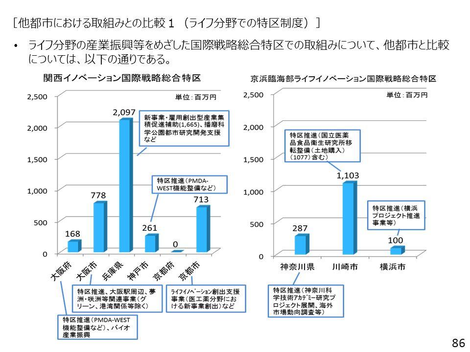 [他都市における取組みとの比較1(ライフ分野での特区制度)] ライフ分野の産業振興等をめざした国際戦略総合特区での取組みについて、他都市と比較 については、以下の通りである。 86