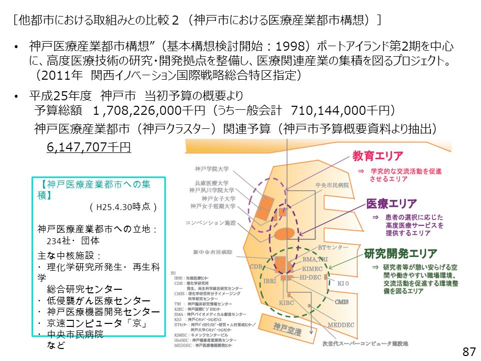 [他都市における取組みとの比較2(神戸市における医療産業都市構想)] 神戸医療産業都市構想 (基本構想検討開始:1998)ポートアイランド第2期を中心に、 高度医療技術の研究・開発拠点を整備し、医療関連産業の集積を図るプロジェクト。 (2011年 関西イノベーション国際戦略総合特区指定) 平成25年度 神戸市 当初予算の概要より 予算総額 1,708,226,000千円(うち一般会計 710,144,000千円) 神戸医療産業都市(神戸クラスター)関連予算(神戸市予算概要資料より抽出) 6,147,707千円 【神戸医療産業都市への集 積】 ( H25.4.30 時点) 神戸医療産業都市への立地: 234 社・団体 主な中核施設: ・理化学研究所発生・再生科 学 総合研究センター ・低侵襲がん医療センター ・神戸医療機器開発センター ・京速コンピュータ「京」 ・中央市民病院 など 87