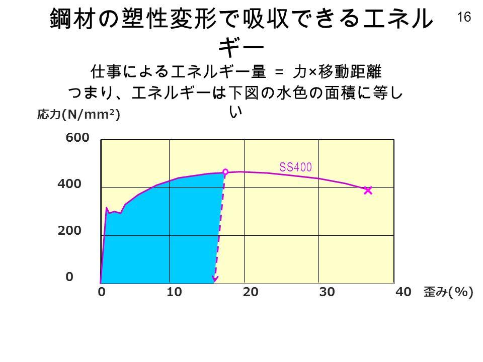 16 応力 (N/mm 2 ) 600 400 200 0 鋼材の塑性変形で吸収できるエネル ギー 0 10 20 30 40 歪み (%) 仕事によるエネルギー量 = 力 × 移動距離 つまり、エネルギーは下図の水色の面積に等し い
