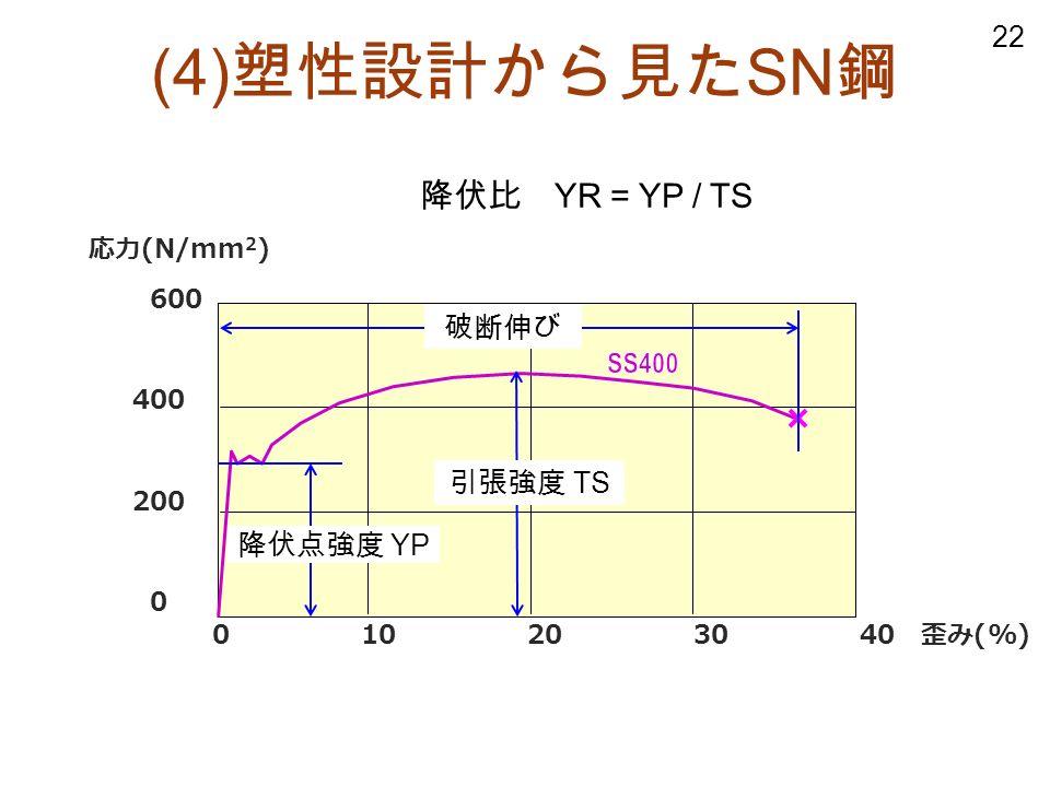22 応力 (N/mm 2 ) 600 400 200 0 (4) 塑性設計から見た SN 鋼 0 10 20 30 40 歪み (%) 降伏点強度 YP 引張強度 TS 降伏比 YR = YP / TS 破断伸び