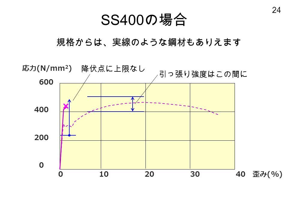 24 応力 (N/mm 2 ) 600 400 200 0 SS400 の場合 0 10 20 30 40 歪み (%) 降伏点に上限なし 規格からは、実線のような鋼材もありえます 引っ張り強度はこの間に