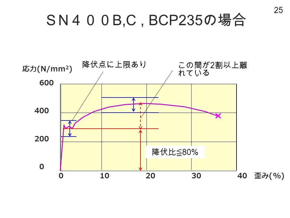 25 応力 (N/mm 2 ) 600 400 200 0 S N 400 B,C, BCP235 の場合 0 10 20 30 40 歪み (%) 降伏点に上限あり この間が 2 割以上離 れている 降伏比≦ 80%