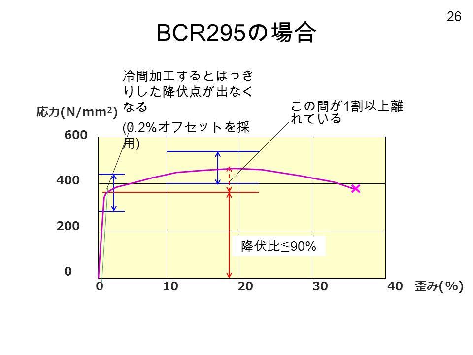 26 応力 (N/mm 2 ) 600 400 200 0 BCR295 の場合 0 10 20 30 40 歪み (%) この間が 1 割以上離 れている 冷間加工するとはっき りした降伏点が出なく なる (0.2% オフセットを採 用 ) 降伏比≦ 90%