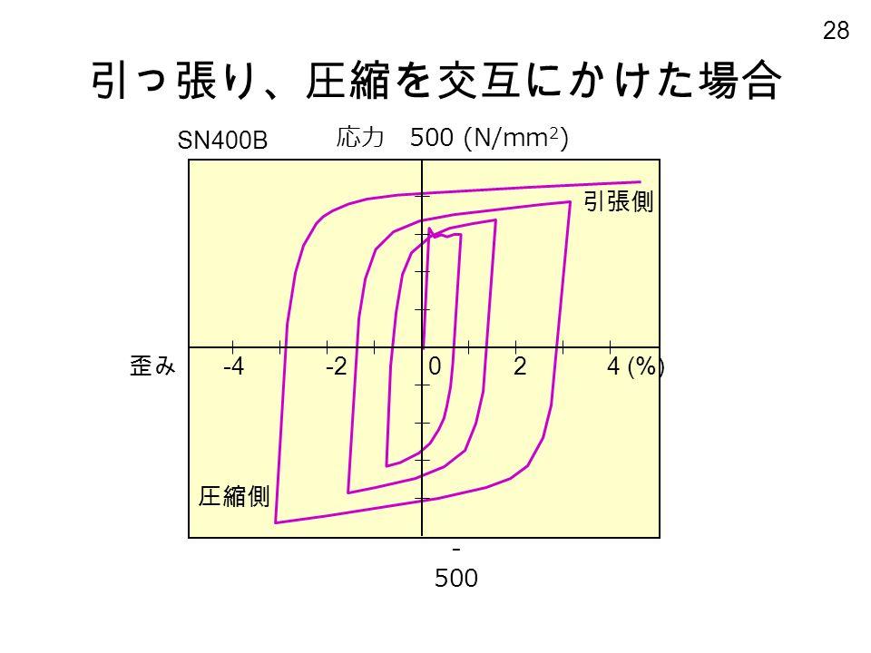 28 引っ張り、圧縮を交互にかけた場合 歪み -4-2024 (%) - 500 応力 500 (N/mm 2 ) 圧縮側 引張側 SN400B