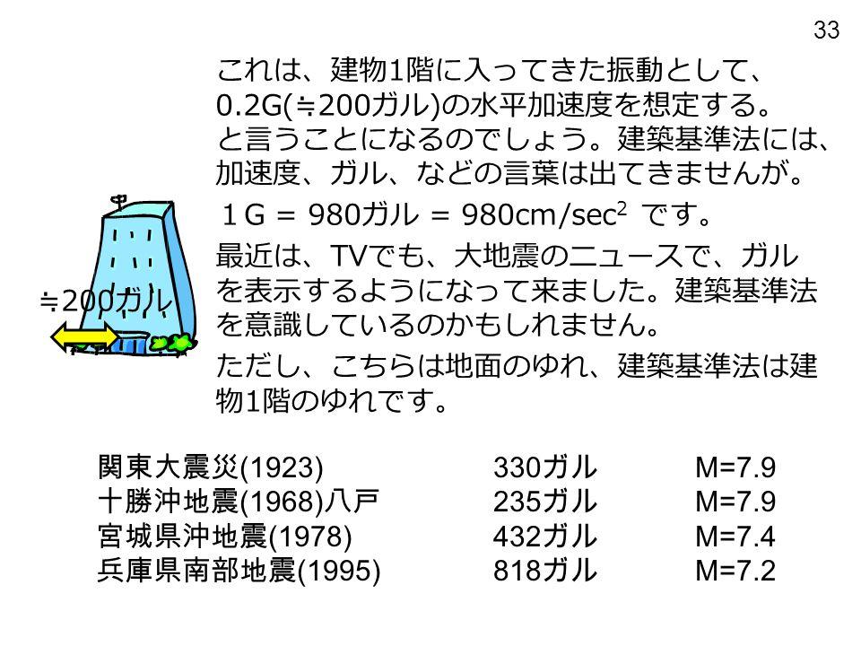 33 関東大震災 (1923)330 ガル M=7.9 十勝沖地震 (1968) 八戸 235 ガル M=7.9 宮城県沖地震 (1978)432 ガル M=7.4 兵庫県南部地震 (1995)818 ガル M=7.2 これは、建物 1 階に入ってきた振動として、 0.2G( ≒ 200 ガル ) の水平加速度を想定する。 と言うことになるのでしょう。建築基準法には、 加速度、ガル、などの言葉は出てきませんが。 1 G = 980 ガル = 980cm/sec 2 です。 最近は、 TV でも、大地震のニュースで、ガル を表示するようになって来ました。建築基準法 を意識しているのかもしれません。 ただし、こちらは地面のゆれ、建築基準法は建 物 1 階のゆれです。 ≒ 200 ガル