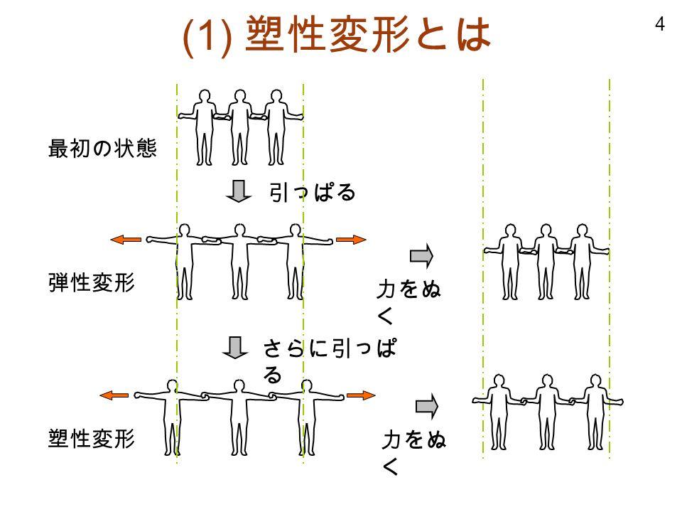 4 最初の状態 弾性変形 塑性変形 引っぱる さらに引っぱ る 力をぬ く (1) 塑性変形とは