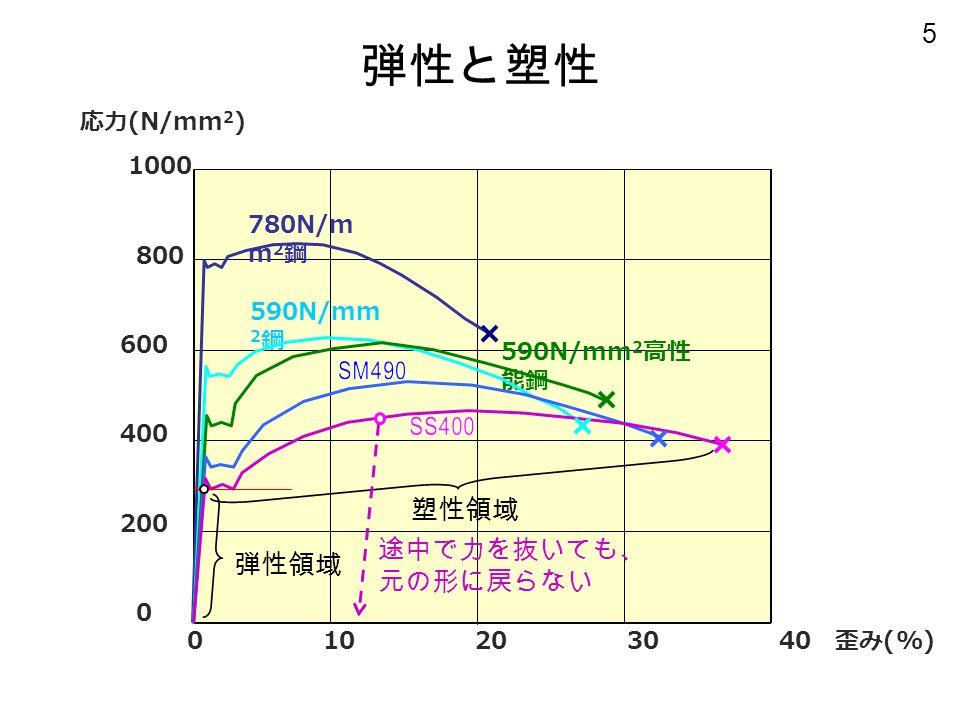 5 780N/m m 2 鋼 590N/mm 2 鋼 590N/mm 2 高性 能鋼 弾性と塑性 応力 (N/mm 2 ) 1000 800 600 400 200 0 0 10 20 30 40 歪み (%) 弾性領域 塑性領域 途中で力を抜いても、 元の形に戻らない
