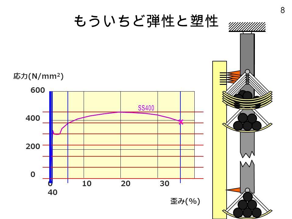 8 もういちど弾性と塑性 応力 (N/mm 2 ) 600 400 200 0 0 10 20 30 40 歪み (%)