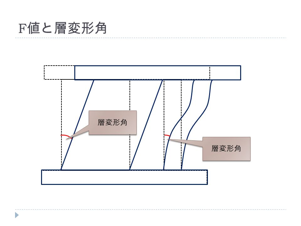F 値と層変形角 層変形角