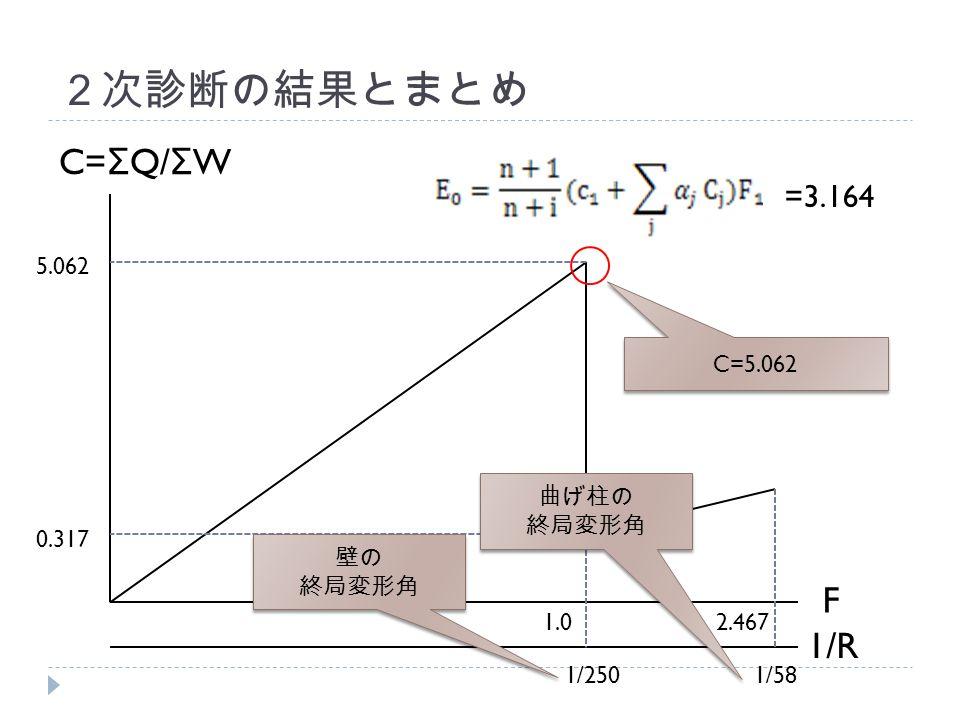 2次診断の結果とまとめ C= Σ Q/ Σ W 1/R F 5.062 1/581/250 0.317 1.02.467 =3.164 C=5.062 壁の 終局変形角 壁の 終局変形角 曲げ柱の 終局変形角 曲げ柱の 終局変形角
