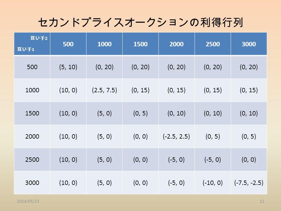 セカンドプライスオークションの利得行列 買い手 2 買い手 1 50010001500200025003000 500(5, 10)(0, 20) 1000(10, 0)(2.5, 7.5)(0, 15) 1500(10, 0)(5, 0)(0, 5)(0, 10) 2000(10, 0)(5, 0)(0, 0)(-2.5, 2.5)(0, 5) 2500(10, 0)(5, 0)(0, 0)(-5, 0) (0, 0) 3000(10, 0)(5, 0)(0, 0)(-5, 0)(-10, 0)(-7.5, -2.5) 2014/05/2312