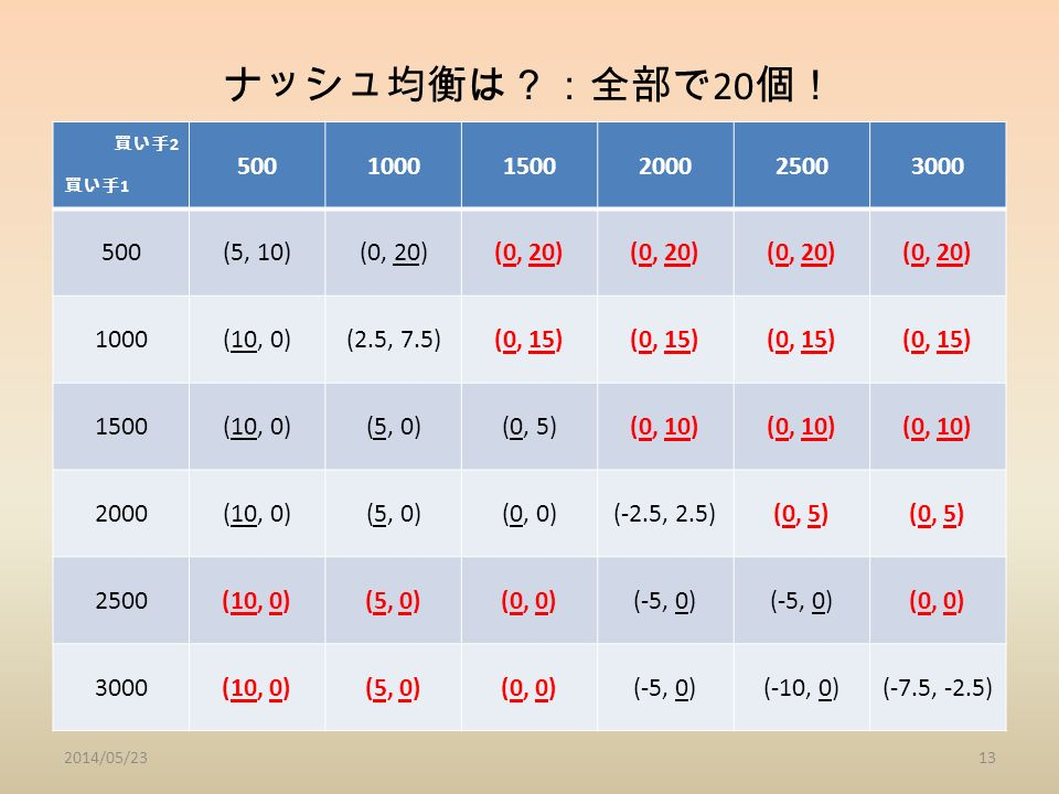 ナッシュ均衡は?:全部で 20 個! 買い手 2 買い手 1 50010001500200025003000 500(5, 10)(0, 20) 1000(10, 0)(2.5, 7.5)(0, 15) 1500(10, 0)(5, 0)(0, 5)(0, 10) 2000(10, 0)(5, 0)(0, 0)(-2.5, 2.5)(0, 5) 2500(10, 0)(5, 0)(0, 0)(-5, 0) (0, 0) 3000(10, 0)(5, 0)(0, 0)(-5, 0)(-10, 0)(-7.5, -2.5) 2014/05/2313