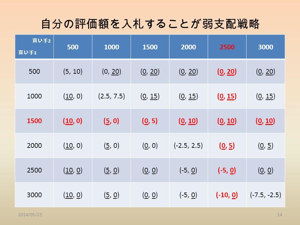 自分の評価額を入札することが弱支配戦略 買い手 2 買い手 1 50010001500200025003000 500(5, 10)(0, 20) 1000(10, 0)(2.5, 7.5)(0, 15) 1500(10, 0)(5, 0)(0, 5)(0, 10) 2000(10, 0)(5, 0)(0, 0)(-2.5, 2.5)(0, 5) 2500(10, 0)(5, 0)(0, 0)(-5, 0) (0, 0) 3000(10, 0)(5, 0)(0, 0)(-5, 0)(-10, 0)(-7.5, -2.5) 2014/05/2314