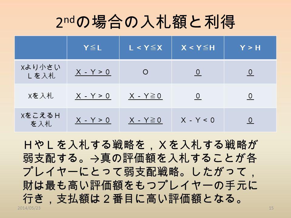 2 nd の場合の入札額と利得 Y≦LL<Y≦XX<Y≦HY>H X より小さい Lを入札 X-Y>0O00 X を入札X-Y>0X-Y≧000 X をこえるH を入札 X-Y>0X-Y≧0X-Y<00 2014/05/2315 HやLを入札する戦略を,Xを入札する戦略が 弱支配する。 → 真の評価額を入札することが各 プレイヤーにとって弱支配戦略。したがって, 財は最も高い評価額をもつプレイヤーの手元に 行き,支払額は2番目に高い評価額となる。