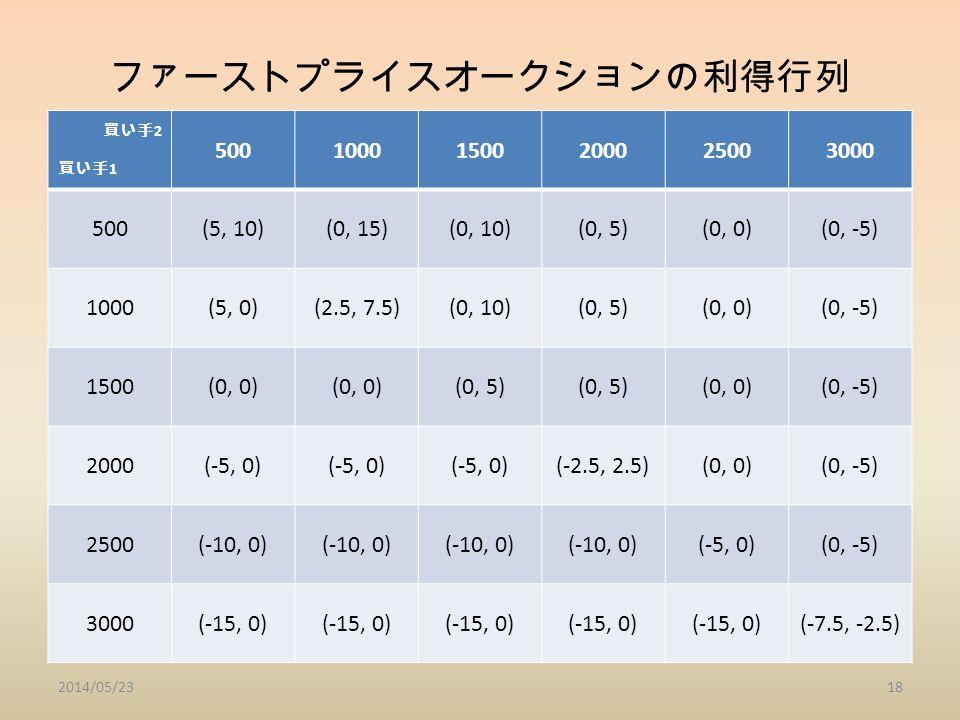 ファーストプライスオークションの利得行列 買い手 2 買い手 1 50010001500200025003000 500(5, 10)(0, 15)(0, 10)(0, 5)(0, 0)(0, -5) 1000(5, 0)(2.5, 7.5)(0, 10)(0, 5)(0, 0)(0, -5) 1500(0, 0) (0, 5) (0, 0)(0, -5) 2000(-5, 0) (-2.5, 2.5)(0, 0)(0, -5) 2500(-10, 0) (-5, 0)(0, -5) 3000(-15, 0) (-7.5, -2.5) 2014/05/2318