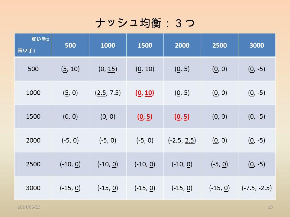 ナッシュ均衡:3つ 買い手 2 買い手 1 50010001500200025003000 500(5, 10)(0, 15)(0, 10)(0, 5)(0, 0)(0, -5) 1000(5, 0)(2.5, 7.5)(0, 10)(0, 5)(0, 0)(0, -5) 1500(0, 0) (0, 5) (0, 0)(0, -5) 2000(-5, 0) (-2.5, 2.5)(0, 0)(0, -5) 2500(-10, 0) (-5, 0)(0, -5) 3000(-15, 0) (-7.5, -2.5) 2014/05/2319