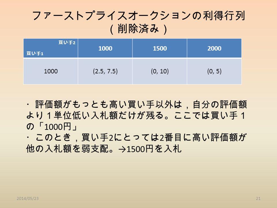 ファーストプライスオークションの利得行列 (削除済み) 買い手 2 買い手 1 100015002000 1000(2.5, 7.5)(0, 10)(0, 5) 2014/05/2321 ・評価額がもっとも高い買い手以外は,自分の評価額 より1単位低い入札額だけが残る。ここでは買い手1 の「 1000 円」 ・このとき,買い手 2 にとっては 2 番目に高い評価額が 他の入札額を弱支配。 →1500 円を入札