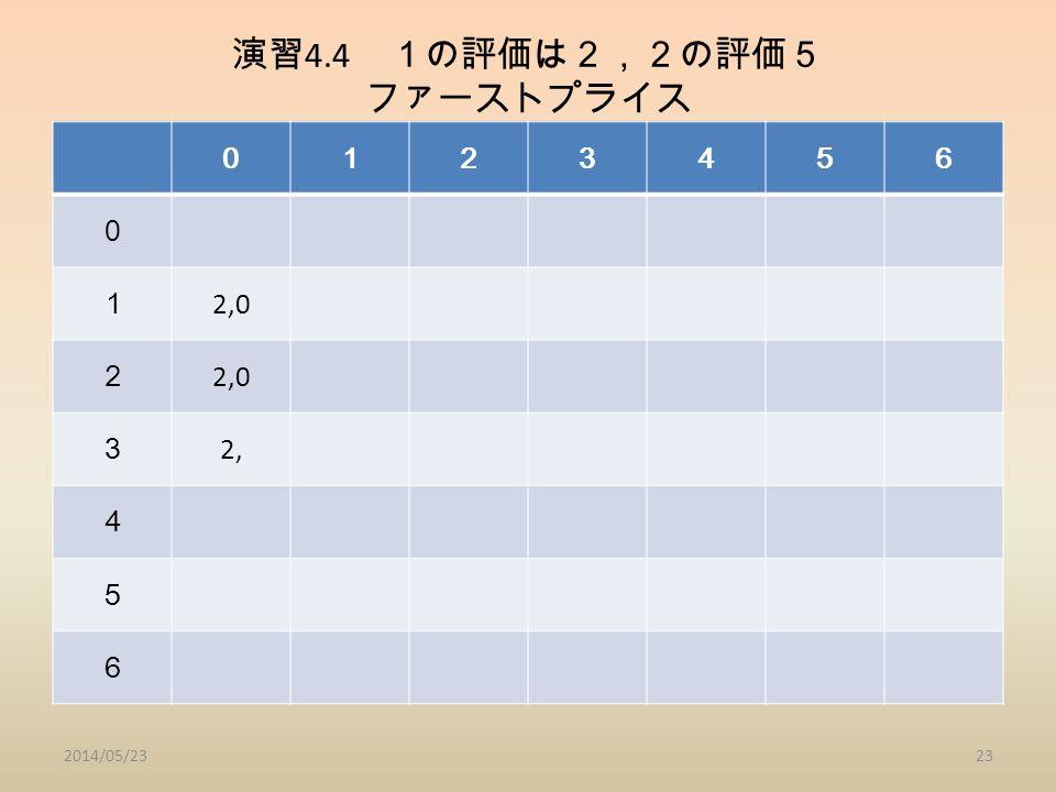 演習 4.4 1の評価は2,2の評価5 ファーストプライス 2014/05/2323 0123456 0 1 2,0 2 3 2, 4 5 6