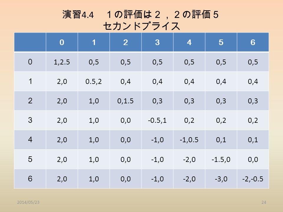 演習 4.4 1の評価は2,2の評価5 セカンドプライス 2014/05/2324 0123456 0 1,2.50,5 1 2,00.5,20,4 2 2,01,00,1.50,3 3 2,01,00,0-0.5,10,2 4 2,01,00,0-1,0-1,0.50,1 5 2,01,00,0-1,0-2,0-1.5,00,0 6 2,01,00,0-1,0-2,0-3,0-2,-0.5