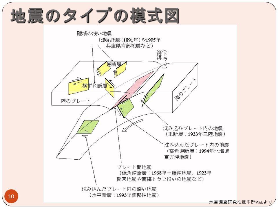 地震のタイプの模式図 10 地震調査研究推進本部 Web より