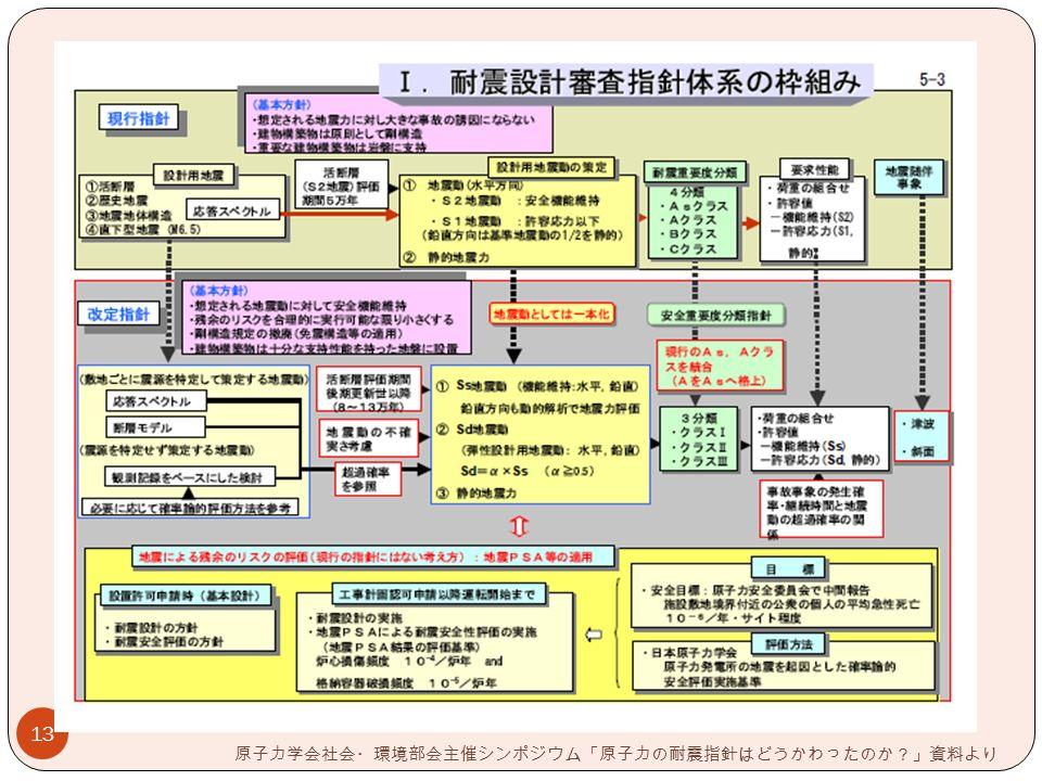 13 原子力学会社会・環境部会主催シンポジウム「原子力の耐震指針はどうかわったのか?」資料より