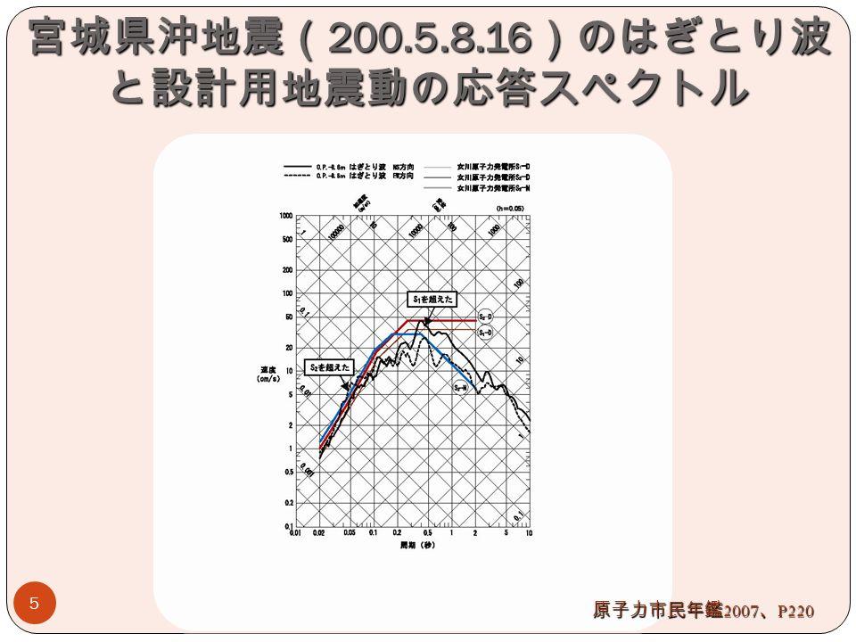 宮城県沖地震( 200.5.8.16 )のはぎとり波 と設計用地震動の応答スペクトル 5 原子力市民年鑑 2007 、 P220