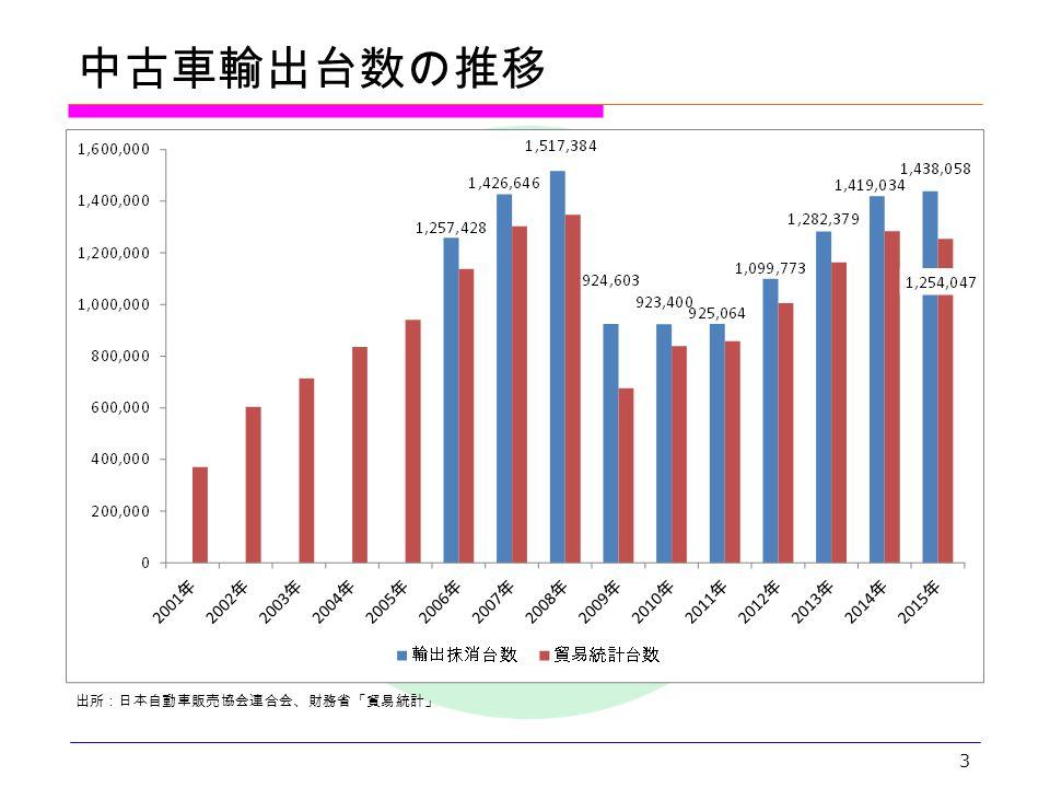 3 出所:日本自動車販売協会連合会、財務省「貿易統計」 中古車輸出台数の推移