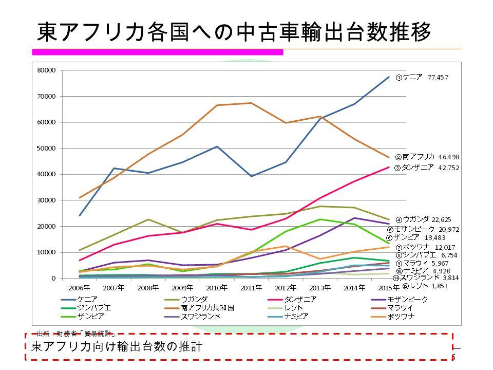 5 出所:日本自動車販売協会連合会、財務省「貿易統計」 東アフリカ各国への中古車輸出台数推移 東アフリカ向け輸出台数の推計 出所:財務省「貿易統計」