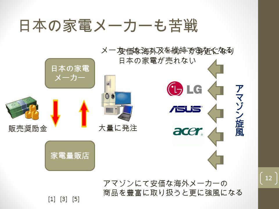日本の家電メーカーも苦戦 12 日本の家電 メーカー 家電量販店 大量に発注 販売奨励金 アマゾンにて安価な海外メーカーの 商品を豊富に取り扱うと更に強風になる 安価な海外メーカーが身近になり 日本の家電が売れない メーカーはシェアを維持できなくなる [1][3][5]