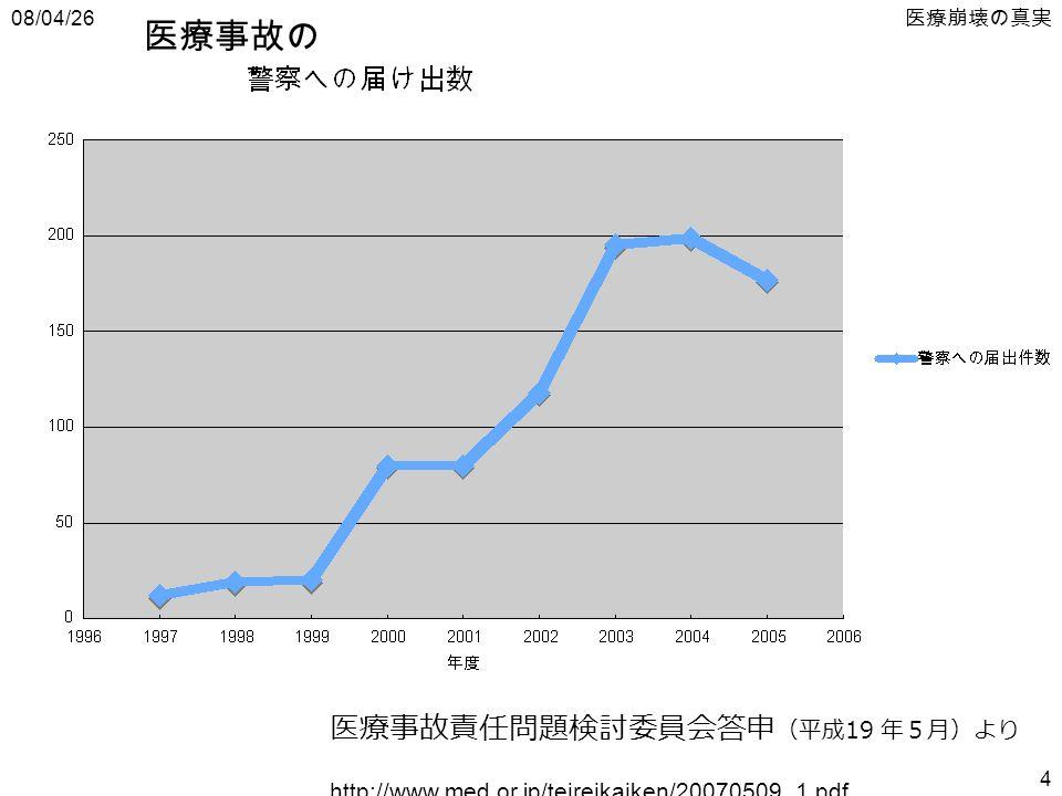 08/04/26 医療崩壊の真実 4 医療事故責任問題検討委員会答申 (平成 19 年5月)より http://www.med.or.jp/teireikaiken/20070509_1.pdf 医療事故の