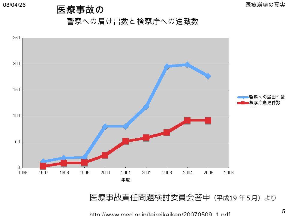 08/04/26 医療崩壊の真実 5 医療事故責任問題検討委員会答申 (平成 19 年5月)より http://www.med.or.jp/teireikaiken/20070509_1.pdf 医療事故の