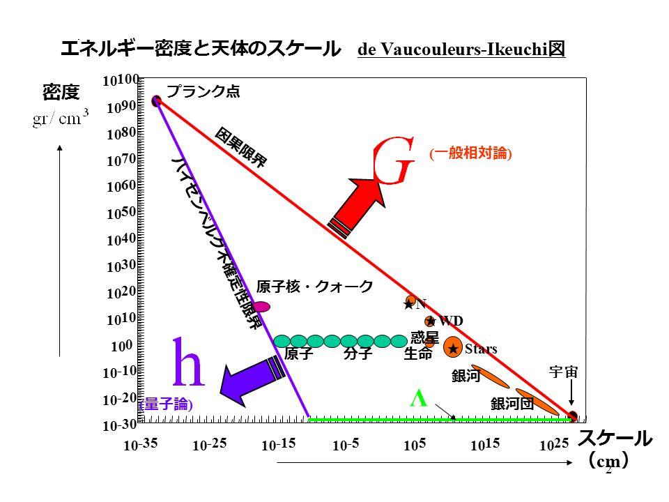 2 プランク点 原子核・クォーク 宇宙 エネルギー密度と天体のスケール de Vaucouleurs-Ikeuchi 図 ( 量子論 ) ( 一般相対論 ) 密度 スケール ( cm ) 銀河 銀河団 ★ Stars ★ WD ★N★N 原子 分子 生命 惑星 因果限界 ハイゼンベルグ不確定性限界 Λ