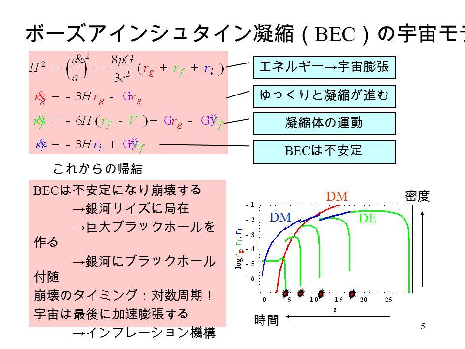 5 ボーズアインシュタイン凝縮( BEC )の宇宙モデル エネルギー → 宇宙膨張 ゆっくりと凝縮が進む 凝縮体の運動 BEC は不安定 BEC は不安定になり崩壊する → 銀河サイズに局在 → 巨大ブラックホールを 作る → 銀河にブラックホール 付随 崩壊のタイミング:対数周期! 宇宙は最後に加速膨張する → インフレーション機構 … これからの帰結 時間 密度 DE DM