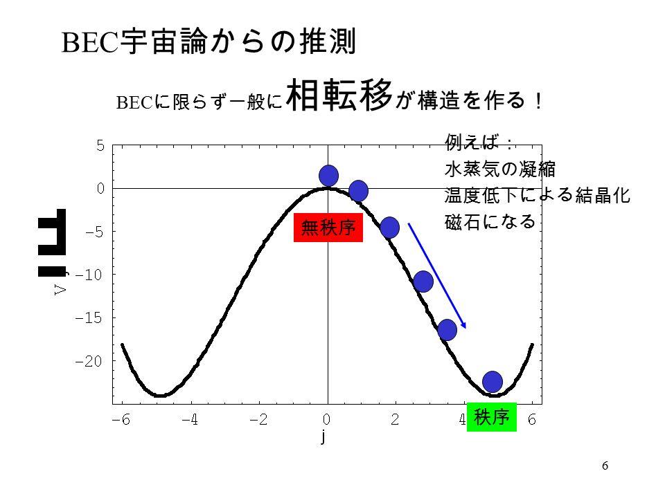 6 BEC 宇宙論からの推測 BEC に限らず一般に 相転移 が構造を作る! 秩序 無秩序 例えば: 水蒸気の凝縮 温度低下による結晶化 磁石になる