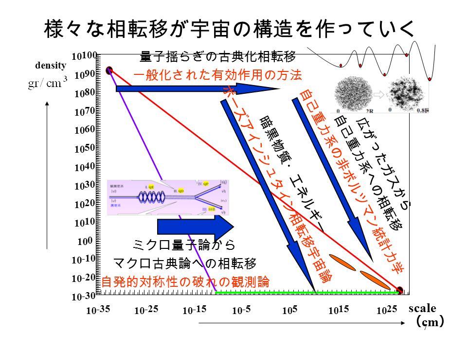 7 density scale ( cm ) ミクロ量子論から マクロ古典論への相転移 自発的対称性の破れの観測論 量子揺らぎの古典化相転移 一般化された有効作用の方法 広がったガスから 自己重力系への相転移 自己重力系の非ボルツマン統計力学 暗黒物質・エネルギー ボーズアインシュタイン相転移宇宙論 様々な相転移が宇宙の構造を作っていく
