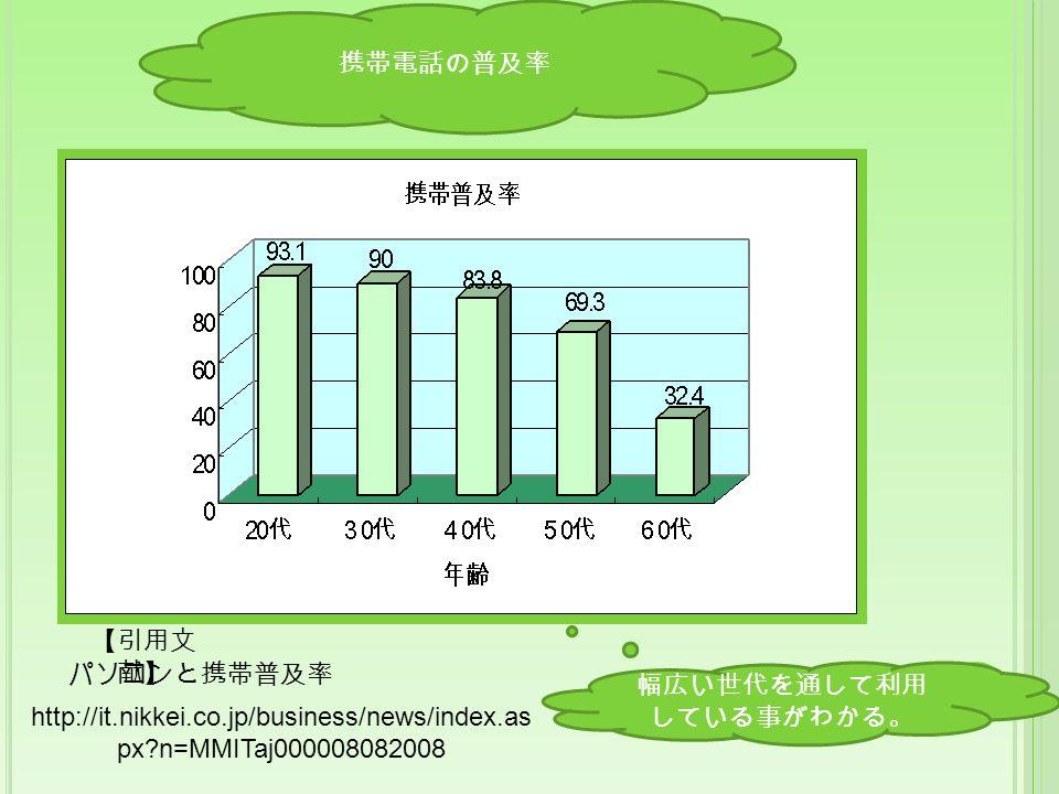 携帯電話の普及率 幅広い世代を通して利用 している事がわかる。 【引用文 献】 パソコンと携帯普及率 http://it.nikkei.co.jp/business/news/index.as px n=MMITaj000008082008
