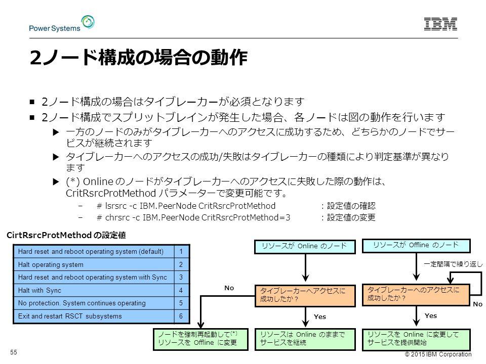 © 2015 IBM Corporation 55 2ノード構成の場合の動作 ■2ノード構成の場合はタイブレーカーが必須となります ■2ノード構成でスプリットブレインが発生した場合、各ノードは図の動作を行います ▶一方のノードのみがタイブレーカーへのアクセスに成功するため、どちらかのノードでサー ビスが継続されます ▶タイブレーカーへのアクセスの成功/失敗はタイブレーカーの種類により判定基準が異なり ます ▶(*) Online のノードがタイブレーカーへのアクセスに失敗した際の動作は、 CritRsrcProtMethod パラメーターで変更可能です。 –# lsrsrc -c IBM.PeerNode CritRsrcProtMethod: 設定値の確認 –# chrsrc -c IBM.PeerNode CritRsrcProtMethod=3: 設定値の変更 Hard reset and reboot operating system (default)1 Halt operating system2 Hard reset and reboot operating system with Sync3 Halt with Sync4 No protection.