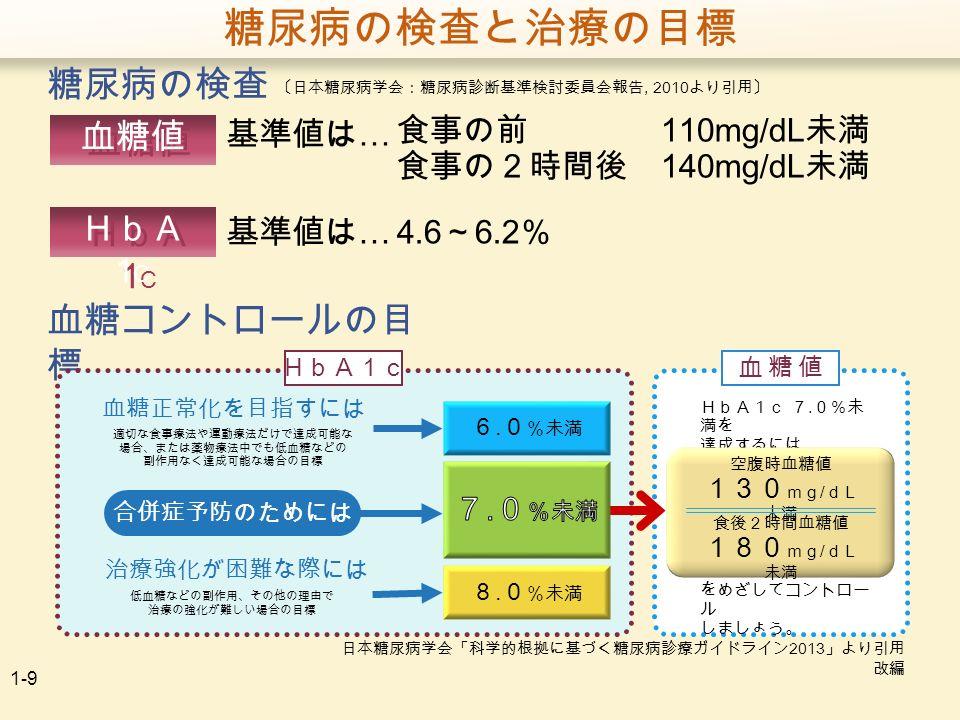 1-9 糖尿病の検査と治療の目標 基準値は … 食事の前 110mg/dL 未満 食事の2時間後 140mg/dL 未満 〔日本糖尿病学会:糖尿病診断基準検討委員会報告, 2010 より引用〕 血糖値 糖尿病の検査 血糖値 HbA 1 C 血糖コントロールの目 標 HbA1c 血糖正常化を目指すには 適切な食事療法や運動療法だけで達成可能な 場合、または薬物療法中でも低血糖などの 副作用なく達成可能な場合の目標 合併症予防のためには 治療強化が困難な際には 低血糖などの副作用、その他の理由で 治療の強化が難しい場合の目標 6.
