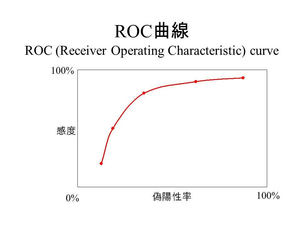 ROC 曲線 ROC (Receiver Operating Characteristic) curve 100% 0%